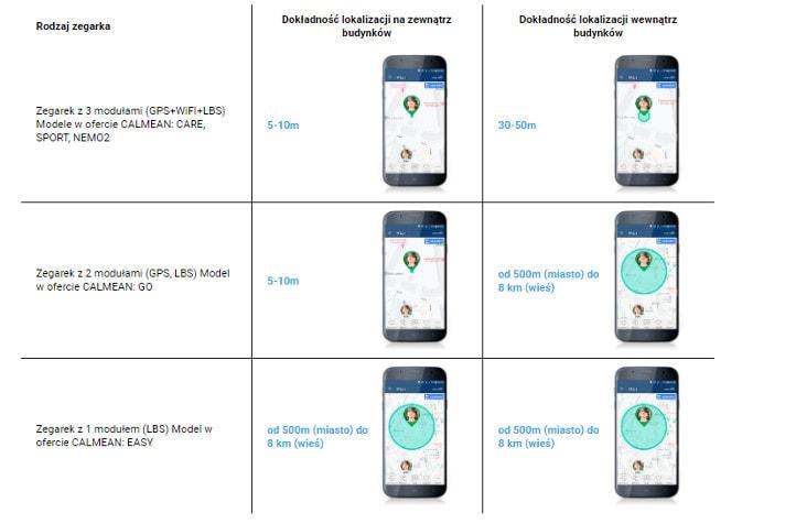 Dokladnosc Lokalizacji Smartwatchy